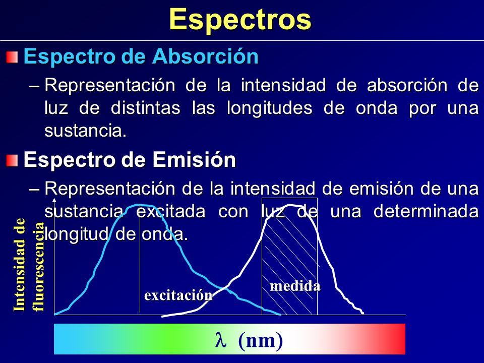 Espectros Espectro de Absorción –Representación de la intensidad de absorción de luz de distintas las longitudes de onda por una sustancia. Espectro d