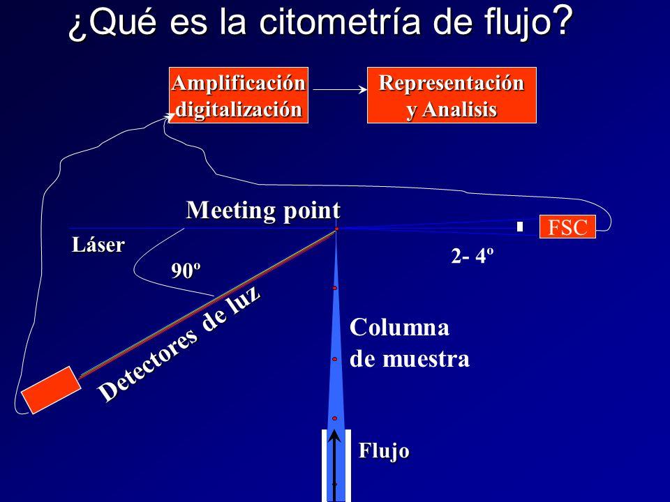 ¿Qué es la citometría de flujo ? FSC 90º 2- 4º Columna de muestra Meeting point Láser Detectores de luz AmplificacióndigitalizaciónRepresentación y An