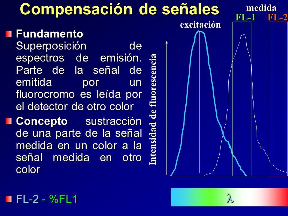 Compensación de señales Fundamento Superposición de espectros de emisión. Parte de la señal de emitida por un fluorocromo es leída por el detector de