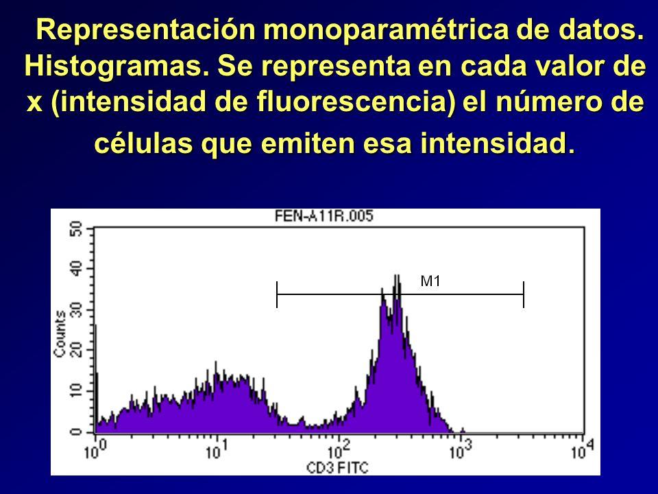 Representación monoparamétrica de datos. Representación monoparamétrica de datos. Histogramas. Se representa en cada valor de x (intensidad de fluores