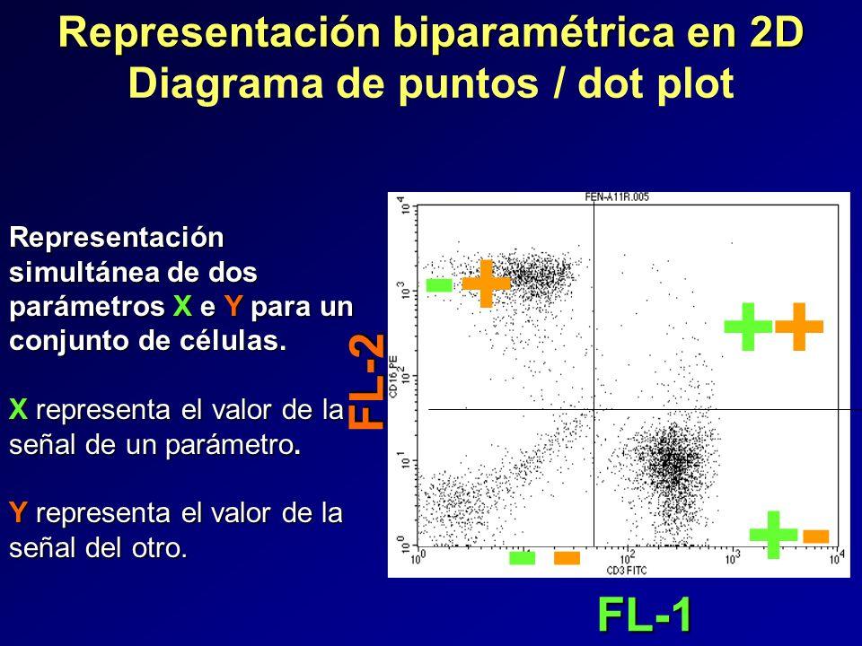 Representación biparamétrica en 2D Diagrama de puntos / dot plot + + -- Representación simultánea de dos parámetros X e Y para un conjunto de células.