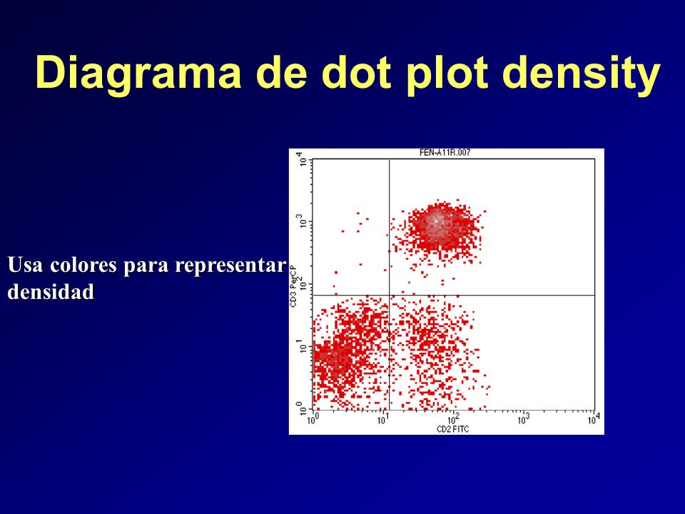 Diagrama de dot plot density Usa colores para representar densidad