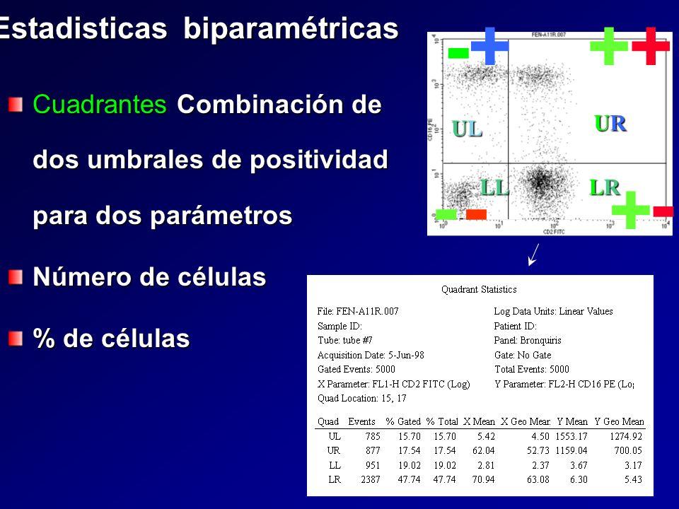 Estadisticas biparamétricas Cuadrantes Combinación de dos umbrales de positividad para dos parámetros Número de células % de células + -- ++ - +- ULUL