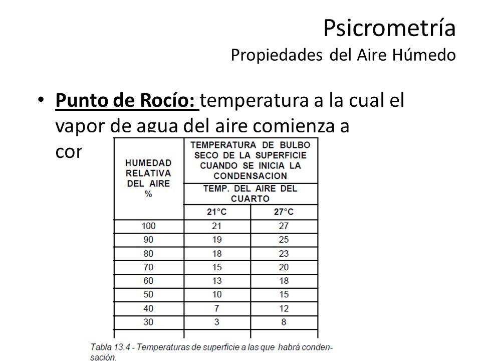 Psicrometría Propiedades del Aire Húmedo Punto de Rocío: temperatura a la cual el vapor de agua del aire comienza a condensarse