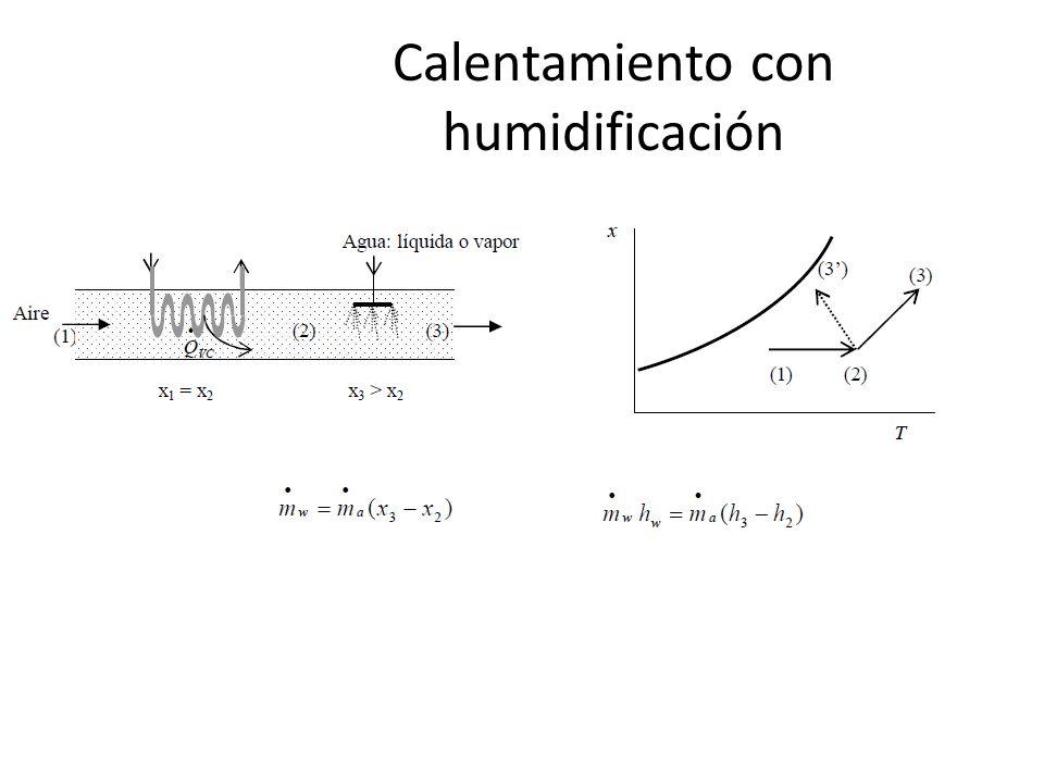 Calentamiento con humidificación