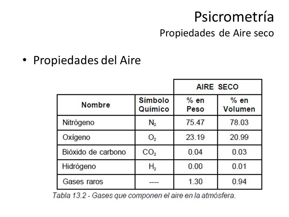 Psicrometrí a Propiedades del Aire Húmedo