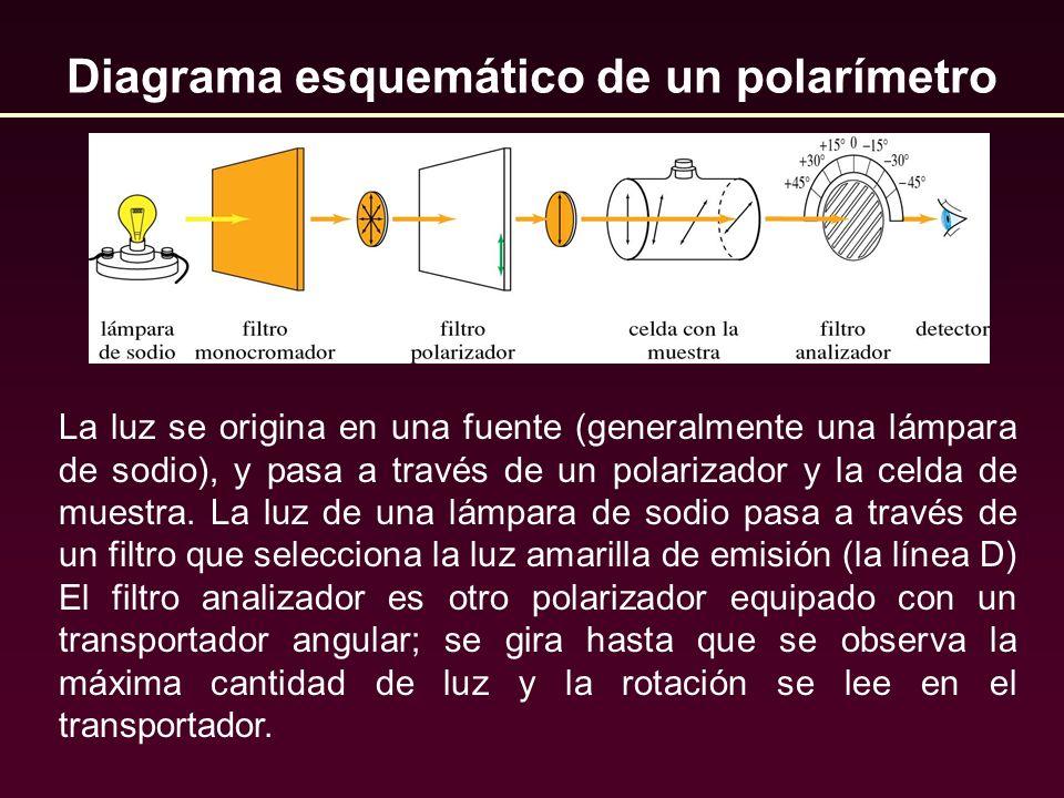 La luz se origina en una fuente (generalmente una lámpara de sodio), y pasa a través de un polarizador y la celda de muestra. La luz de una lámpara de