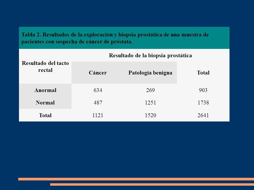 Tabla 2. Resultados de la exploración y biopsia prostática de una muestra de pacientes con sospecha de cáncer de próstata. Resultado del tacto rectal
