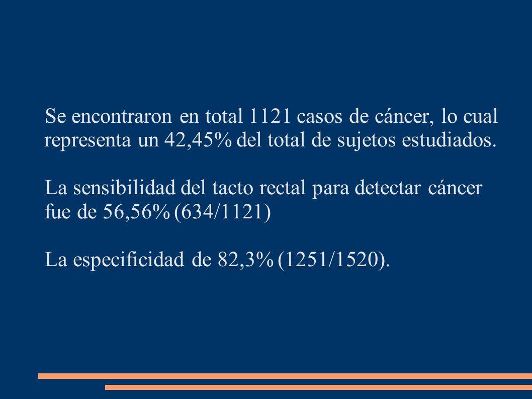 Se encontraron en total 1121 casos de cáncer, lo cual representa un 42,45% del total de sujetos estudiados. La sensibilidad del tacto rectal para dete