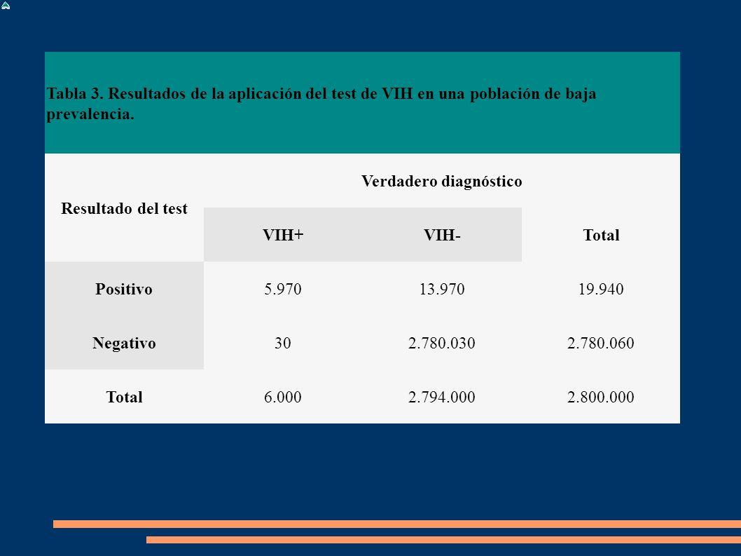 Tabla 3. Resultados de la aplicación del test de VIH en una población de baja prevalencia. Resultado del test Verdadero diagnóstico VIH+VIH-Total Posi