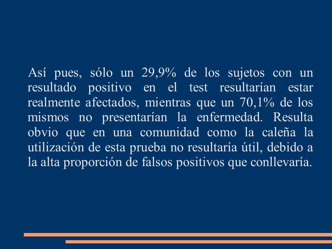 Así pues, sólo un 29,9% de los sujetos con un resultado positivo en el test resultarían estar realmente afectados, mientras que un 70,1% de los mismos