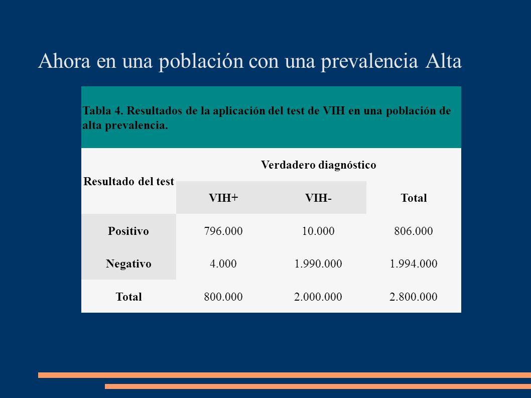 Tabla 4. Resultados de la aplicación del test de VIH en una población de alta prevalencia. Resultado del test Verdadero diagnóstico VIH+VIH-Total Posi