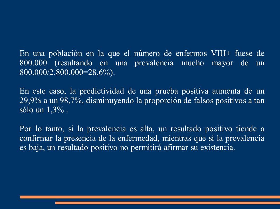 En una población en la que el número de enfermos VIH+ fuese de 800.000 (resultando en una prevalencia mucho mayor de un 800.000/2.800.000=28,6%). En e