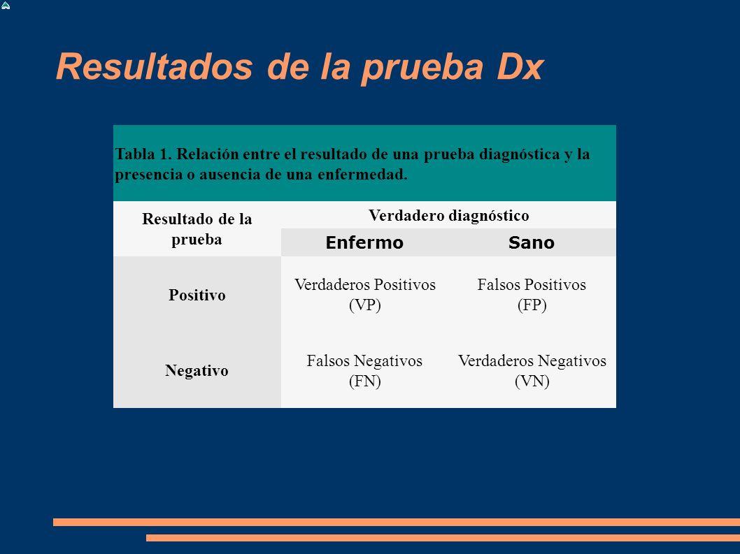 Resultados de la prueba Dx Tabla 1. Relación entre el resultado de una prueba diagnóstica y la presencia o ausencia de una enfermedad. Resultado de la