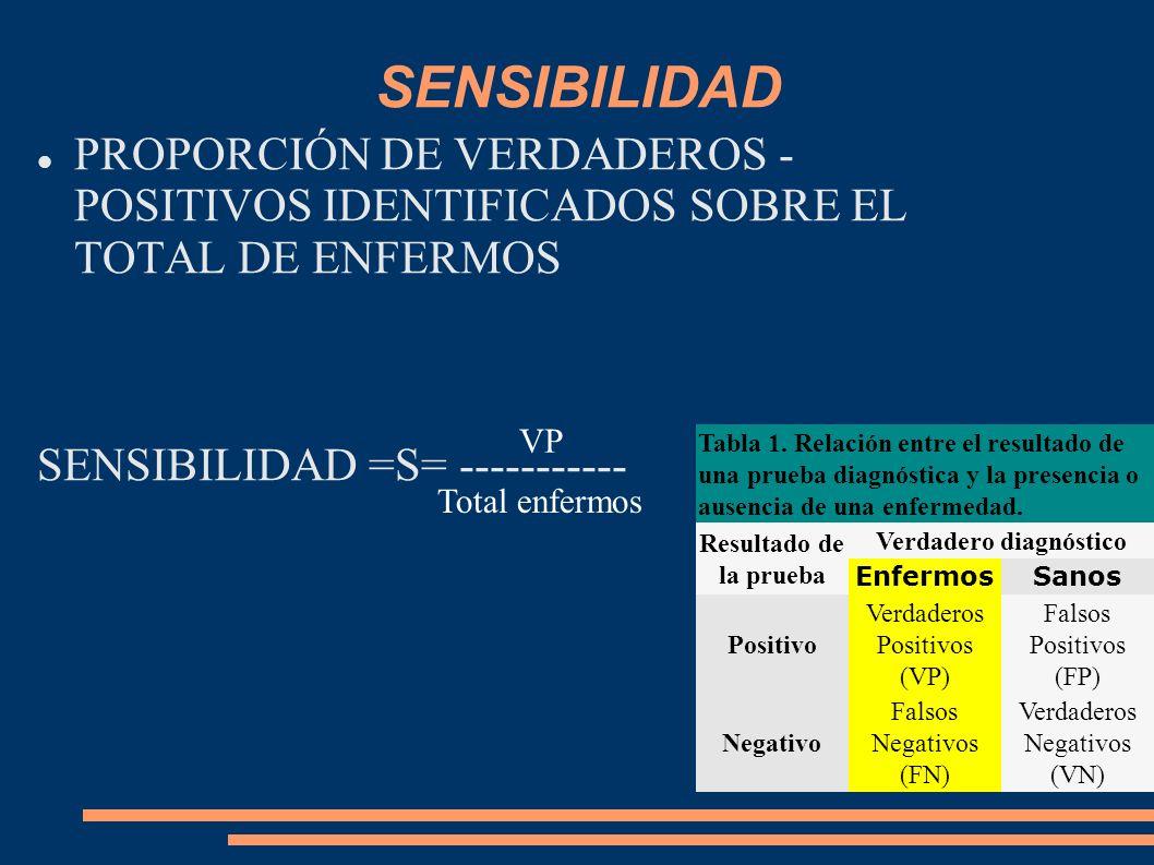 SENSIBILIDAD PROPORCIÓN DE VERDADEROS - POSITIVOS IDENTIFICADOS SOBRE EL TOTAL DE ENFERMOS SENSIBILIDAD =S= ----------- VP Total enfermos Tabla 1. Rel