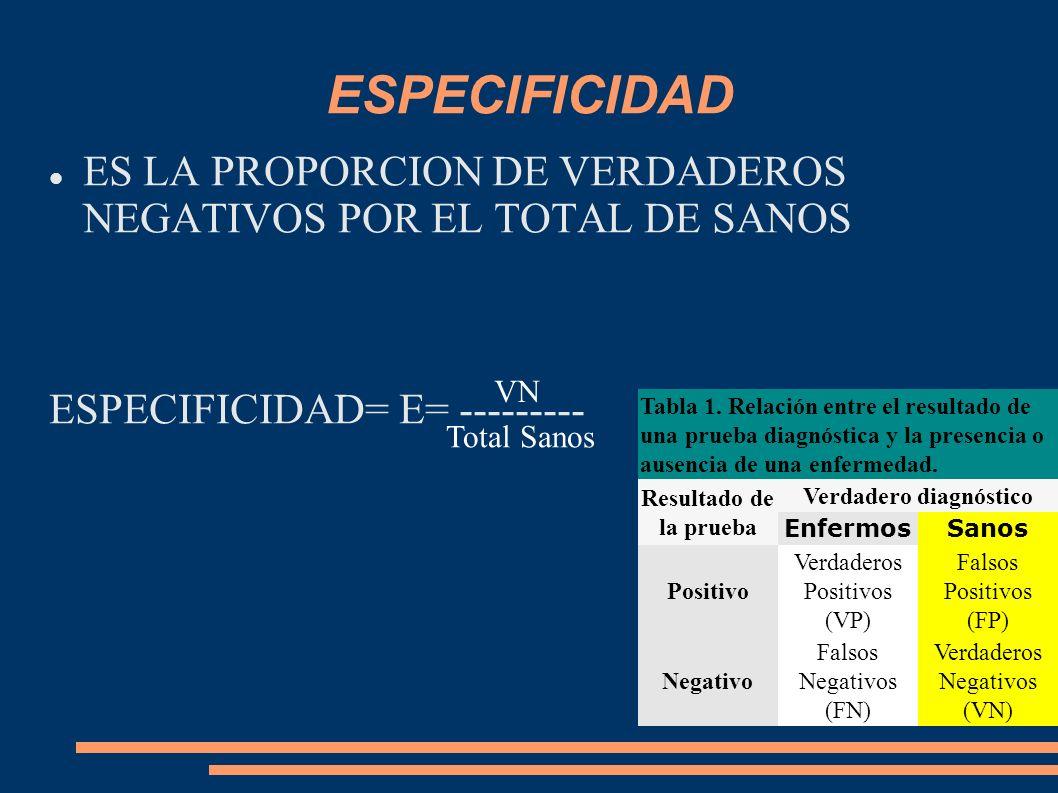ESPECIFICIDAD ES LA PROPORCION DE VERDADEROS NEGATIVOS POR EL TOTAL DE SANOS ESPECIFICIDAD= E= --------- VN Total Sanos Tabla 1. Relación entre el res