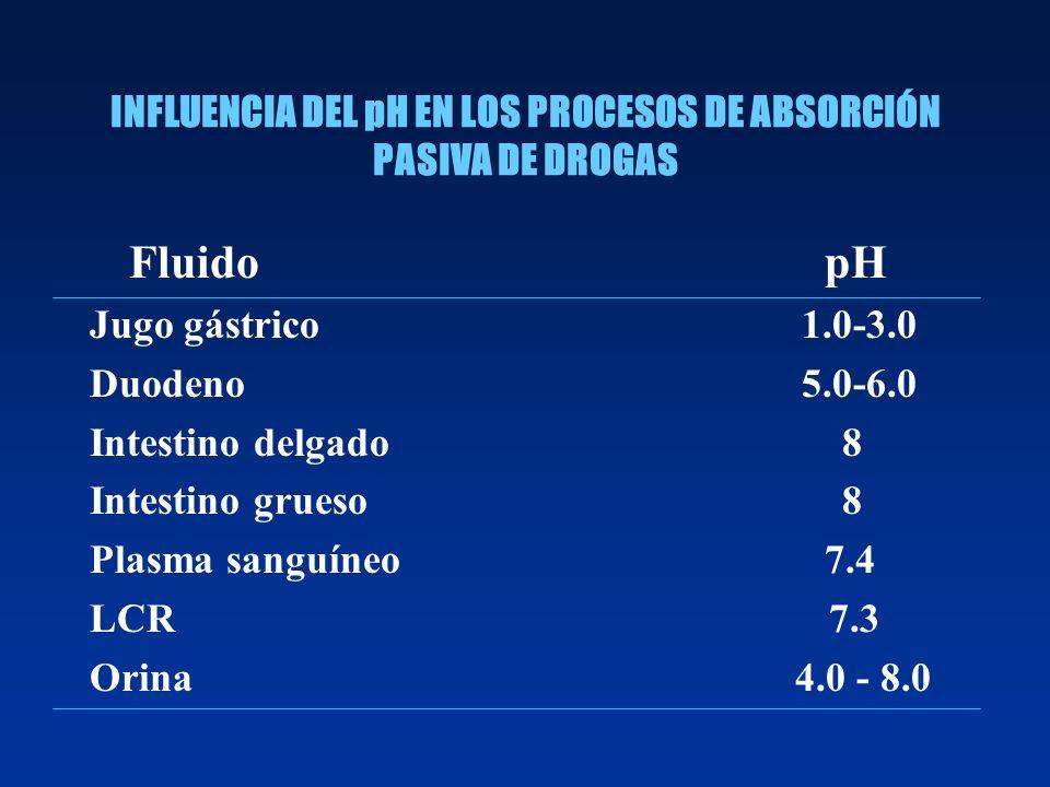 INFLUENCIA DEL pH EN LOS PROCESOS DE ABSORCIÓN PASIVA DE DROGAS FluidopH Jugo gástrico 1.0-3.0 Duodeno 5.0-6.0 Intestino delgado 8 Intestino grueso 8