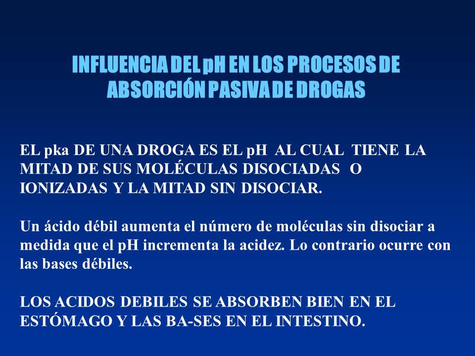 INFLUENCIA DEL pH EN LOS PROCESOS DE ABSORCIÓN PASIVA DE DROGAS EL pka DE UNA DROGA ES EL pH AL CUAL TIENE LA MITAD DE SUS MOLÉCULAS DISOCIADAS O IONI