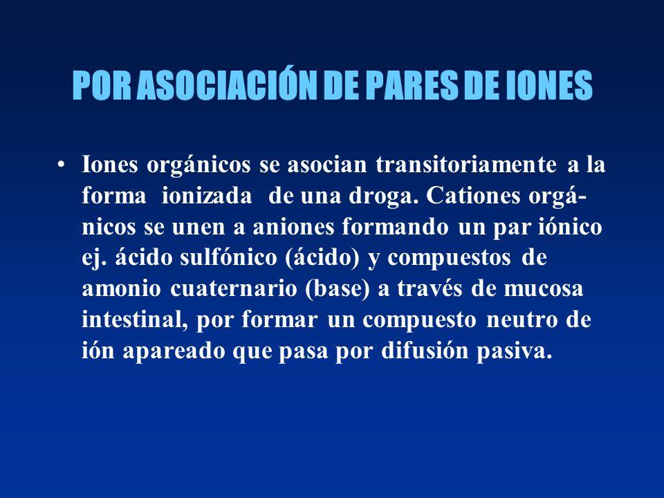 POR ASOCIACIÓN DE PARES DE IONES Iones orgánicos se asocian transitoriamente a la forma ionizada de una droga. Cationes orgá- nicos se unen a aniones