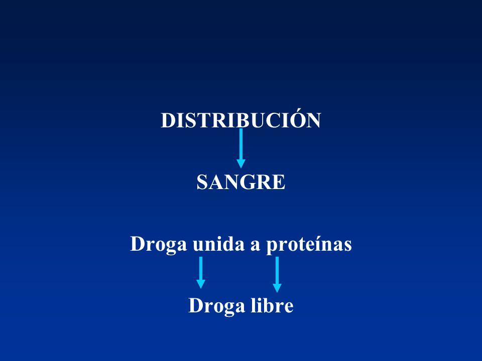 DISTRIBUCIÓN SANGRE Droga unida a proteínas Droga libre