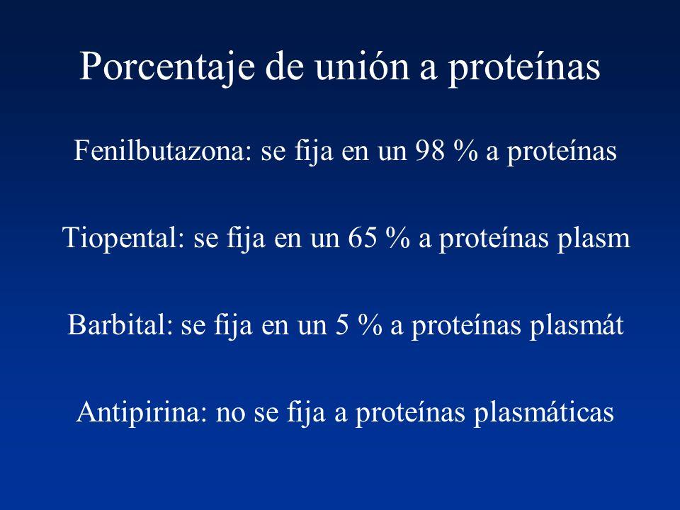 Porcentaje de unión a proteínas Fenilbutazona: se fija en un 98 % a proteínas Tiopental: se fija en un 65 % a proteínas plasm Barbital: se fija en un