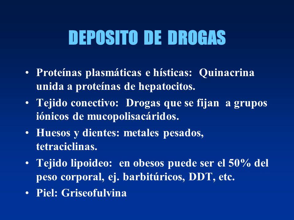 DEPOSITO DE DROGAS Proteínas plasmáticas e hísticas: Quinacrina unida a proteínas de hepatocitos. Tejido conectivo: Drogas que se fijan a grupos iónic