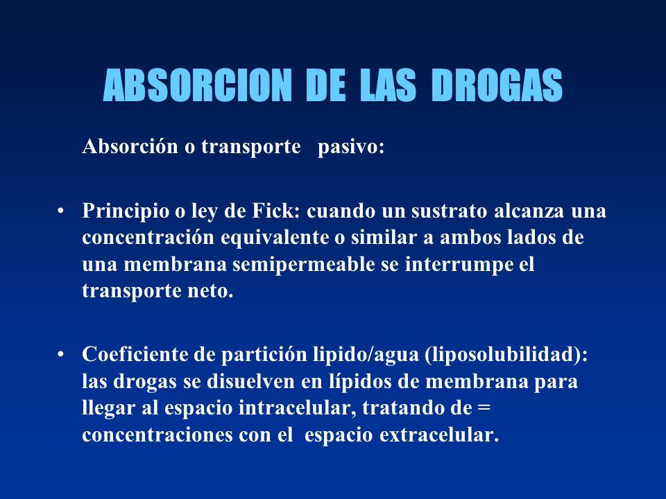 ABSORCION DE LAS DROGAS Absorción o transporte pasivo: Principio o ley de Fick: cuando un sustrato alcanza una concentración equivalente o similar a a