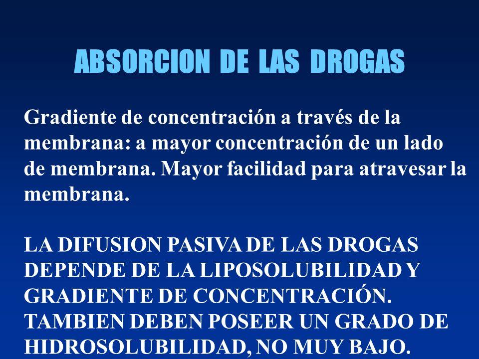 PASO DE LAS DROGAS A TRAVÉS DE MEMBRANAS BIOLÓGICAS
