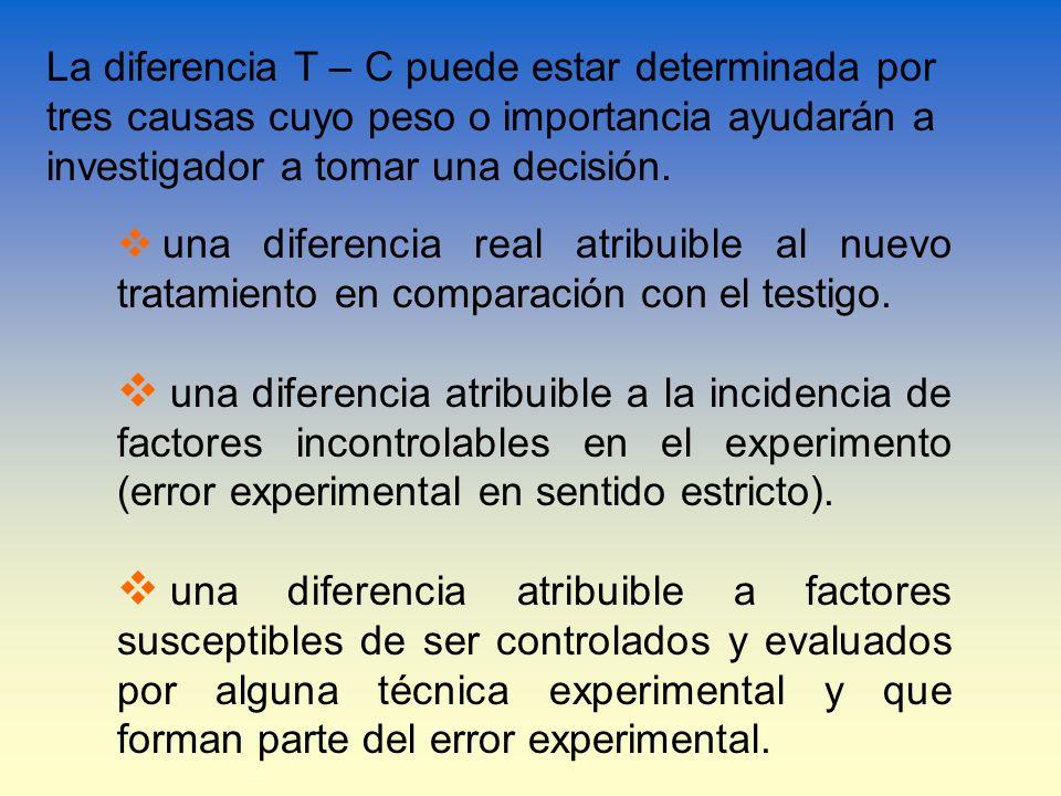 La diferencia T – C puede estar determinada por tres causas cuyo peso o importancia ayudarán a investigador a tomar una decisión. una diferencia real