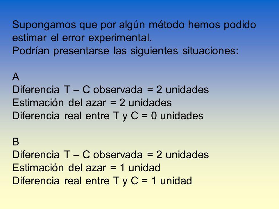 Supongamos que por algún método hemos podido estimar el error experimental. Podrían presentarse las siguientes situaciones: A Diferencia T – C observa