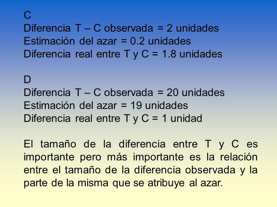 C Diferencia T – C observada = 2 unidades Estimación del azar = 0.2 unidades Diferencia real entre T y C = 1.8 unidades D Diferencia T – C observada =