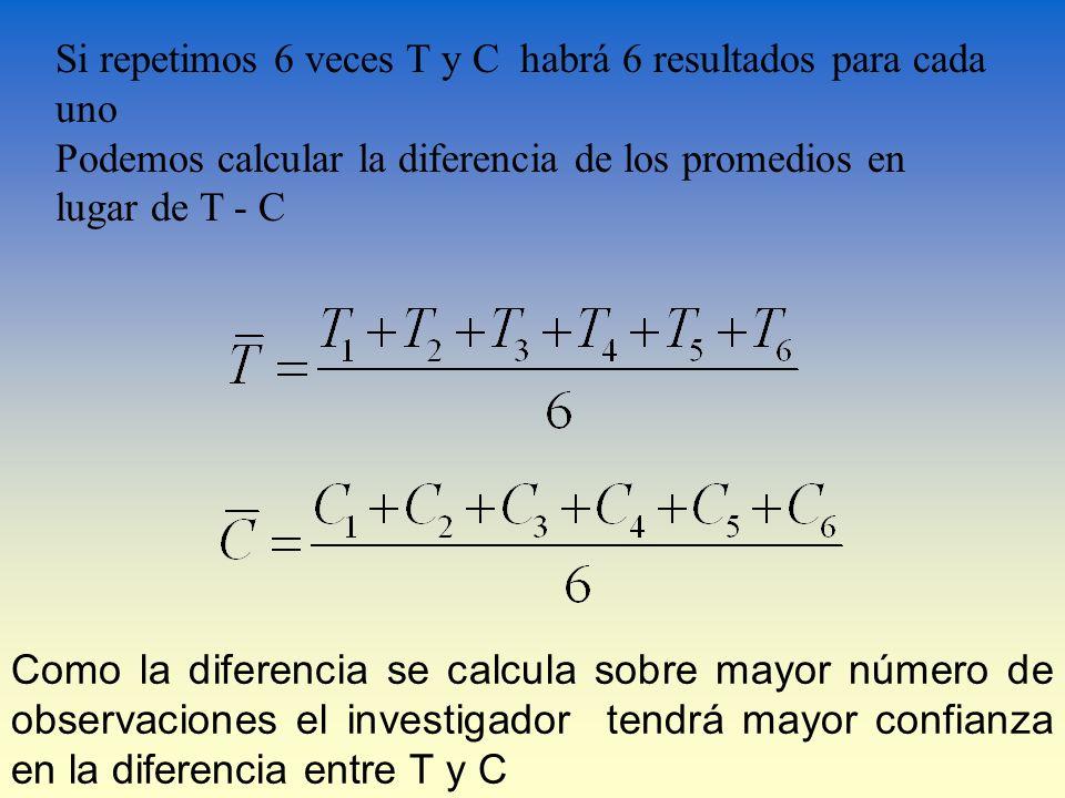 Si repetimos 6 veces T y C habrá 6 resultados para cada uno Podemos calcular la diferencia de los promedios en lugar de T - C Como la diferencia se ca