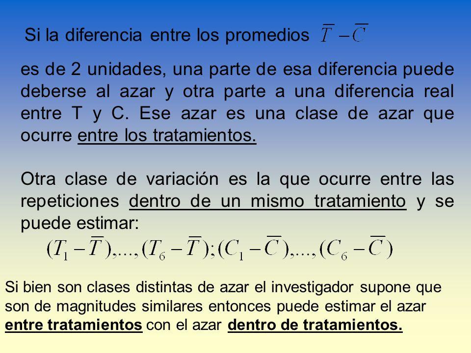 Si la diferencia entre los promedios es de 2 unidades, una parte de esa diferencia puede deberse al azar y otra parte a una diferencia real entre T y