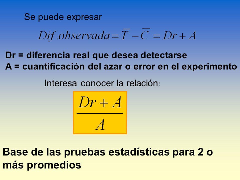 Se puede expresar Dr = diferencia real que desea detectarse A = cuantificación del azar o error en el experimento Interesa conocer la relación : Base