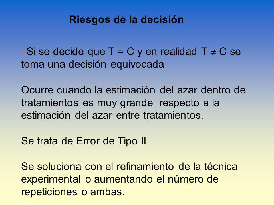 Riesgos de la decisión Si se decide que T = C y en realidad T C se toma una decisión equivocada Ocurre cuando la estimación del azar dentro de tratami