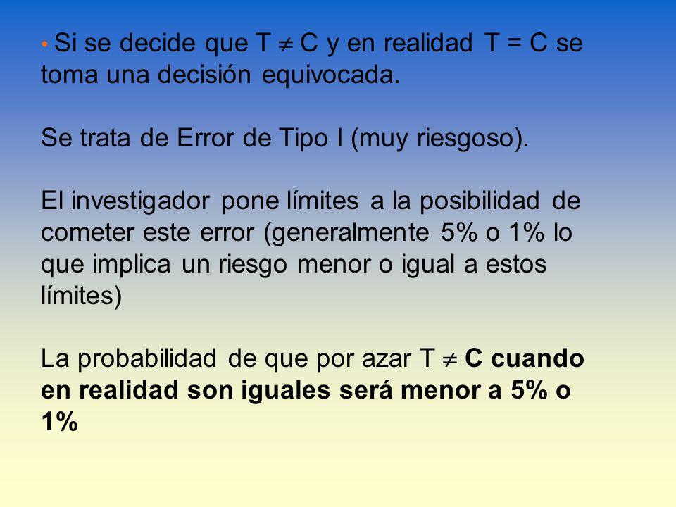 Si se decide que T C y en realidad T = C se toma una decisión equivocada. Se trata de Error de Tipo I (muy riesgoso). El investigador pone límites a l