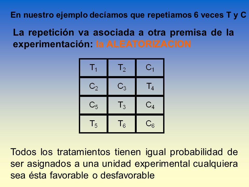 En nuestro ejemplo decíamos que repetiamos 6 veces T y C La repetición va asociada a otra premisa de la experimentación: la ALEATORIZACION Todos los t
