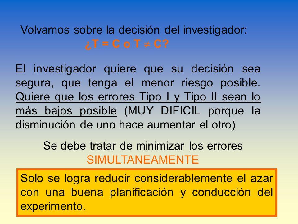 Volvamos sobre la decisión del investigador: ¿T = C o T C? El investigador quiere que su decisión sea segura, que tenga el menor riesgo posible. Quier