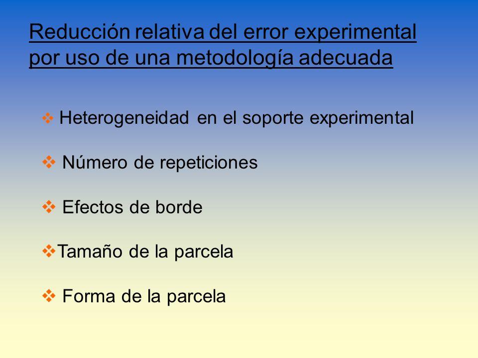 Reducción relativa del error experimental por uso de una metodología adecuada Heterogeneidad en el soporte experimental Número de repeticiones Efectos