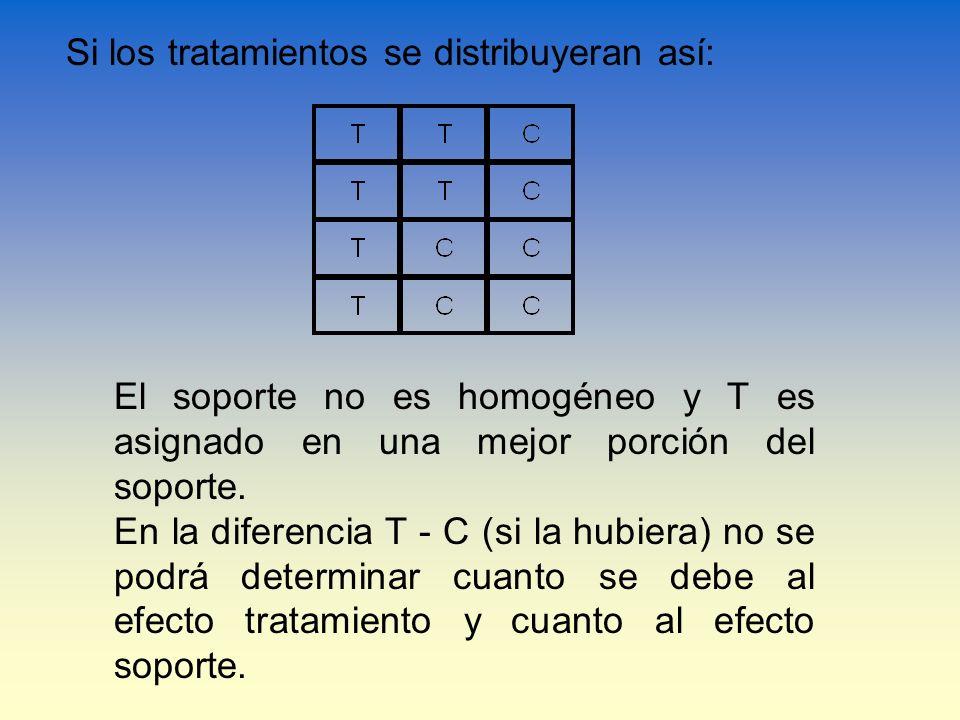 Si los tratamientos se distribuyeran así: El soporte no es homogéneo y T es asignado en una mejor porción del soporte. En la diferencia T - C (si la h