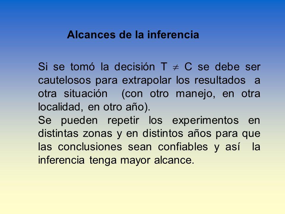 Alcances de la inferencia Si se tomó la decisión T C se debe ser cautelosos para extrapolar los resultados a otra situación (con otro manejo, en otra