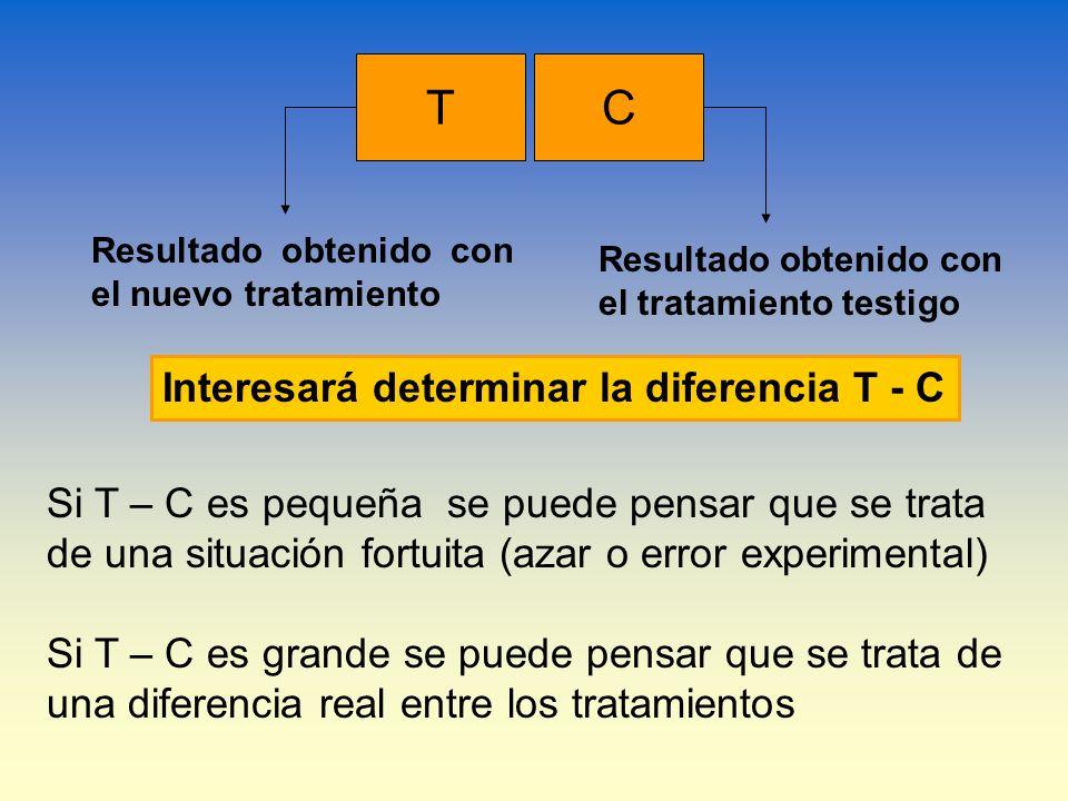 TC Resultado obtenido con el nuevo tratamiento Resultado obtenido con el tratamiento testigo Interesará determinar la diferencia T - C Si T – C es peq