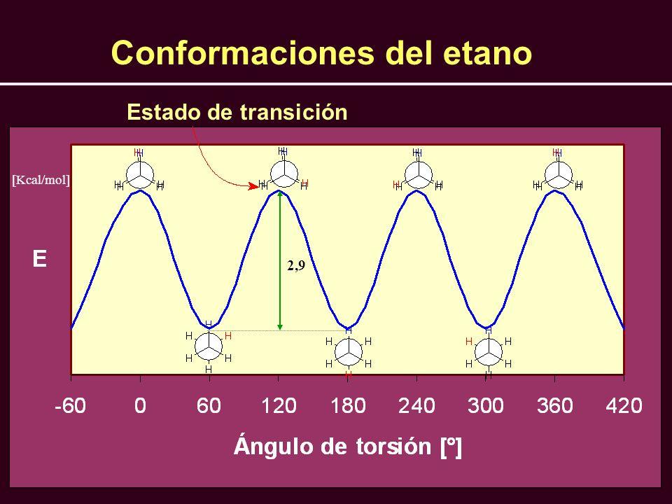 [Kcal/mol] 2,9 Estado de transición Conformaciones del etano