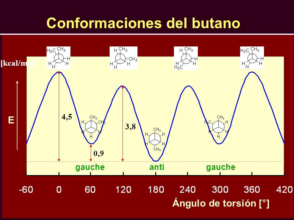 Ángulo de torsión [°] E [kcal/mol] 0,9 4,5 3,8 gauche anti Conformaciones del butano