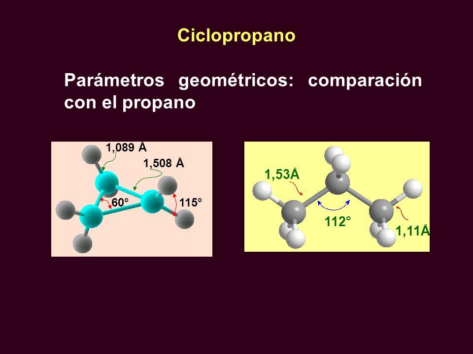 1,508 Å 1,089 Å 115°60° Parámetros geométricos: comparación con el propano Ciclopropano 112° 1,11Å 1,53Å