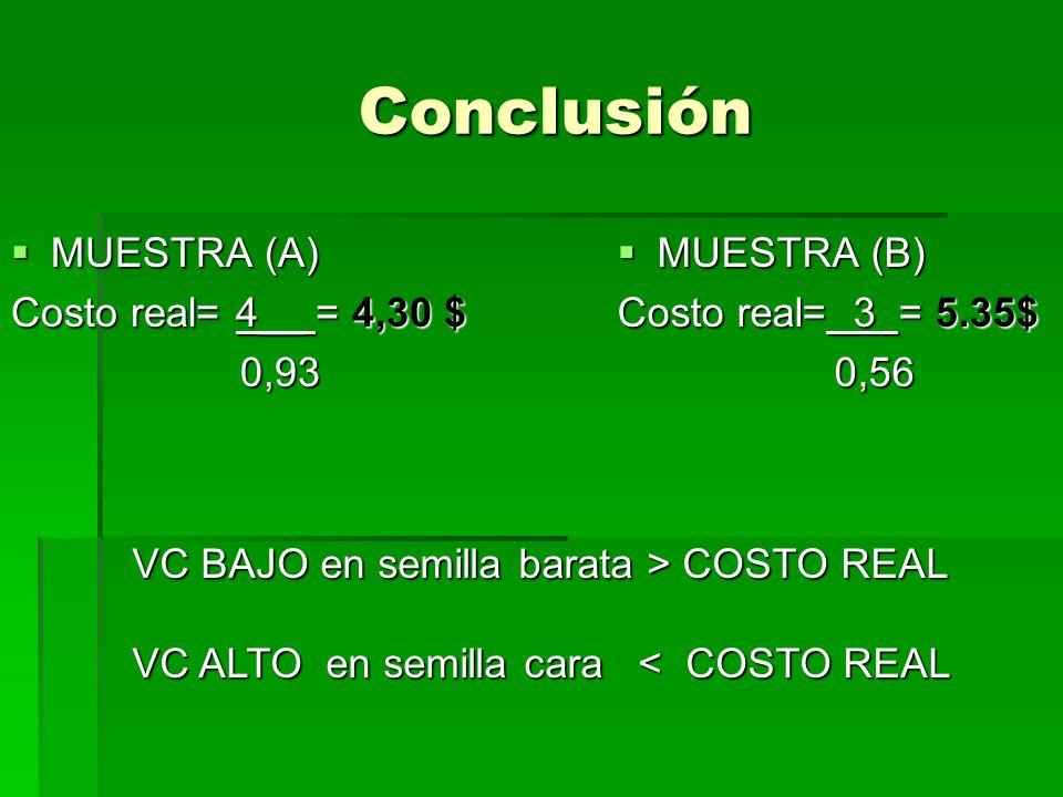 Conclusión Conclusión MUESTRA (A) MUESTRA (A) Costo real= 4__ = 4,30 $ 0,93 0,93 MUESTRA (B) MUESTRA (B) Costo real= 3 = 5.35$ 0,56 0,56 VC BAJO en se