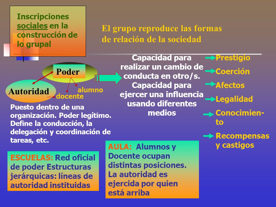 Inscripciones sociales en la construcción de lo grupal Poder Capacidad para realizar un cambio de conducta en otro/s. Capacidad para ejercer una influ