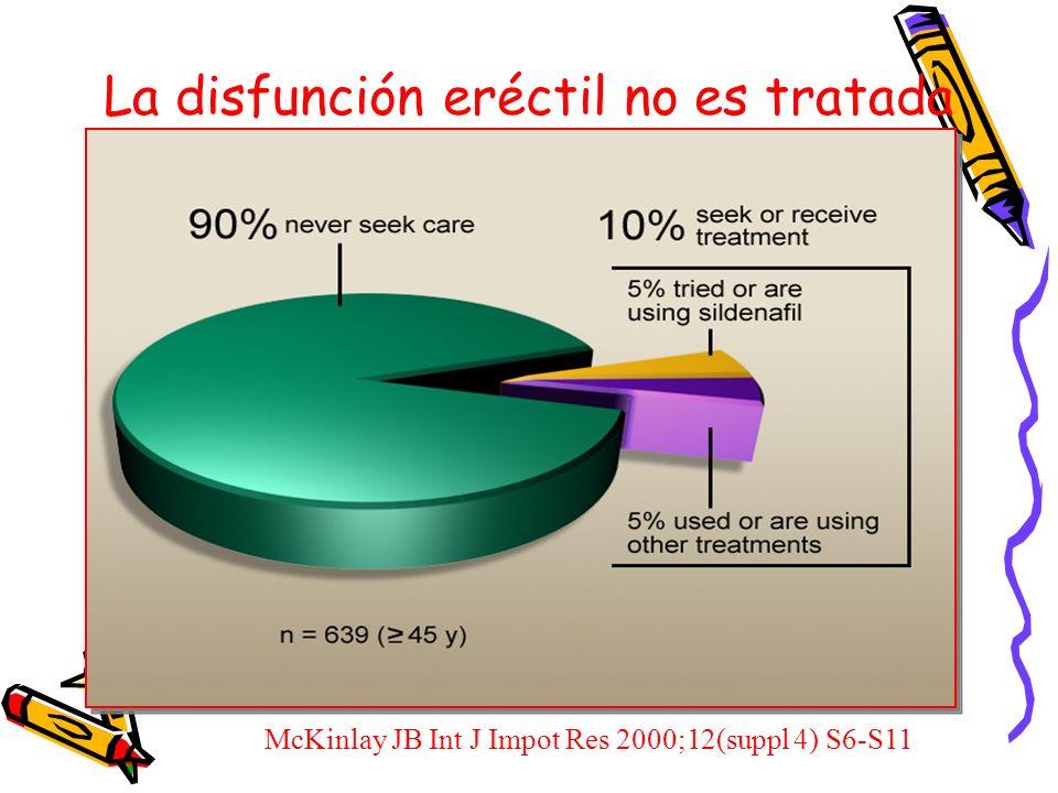 La disfunción eréctil no es tratada McKinlay JB Int J Impot Res 2000;12(suppl 4) S6-S11