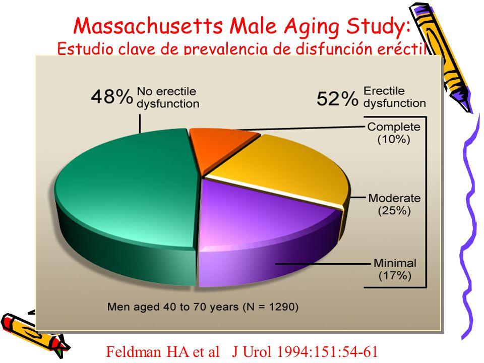 Massachusetts Male Aging Study: Estudio clave de prevalencia de disfunción eréctil Feldman HA et al J Urol 1994:151:54-61