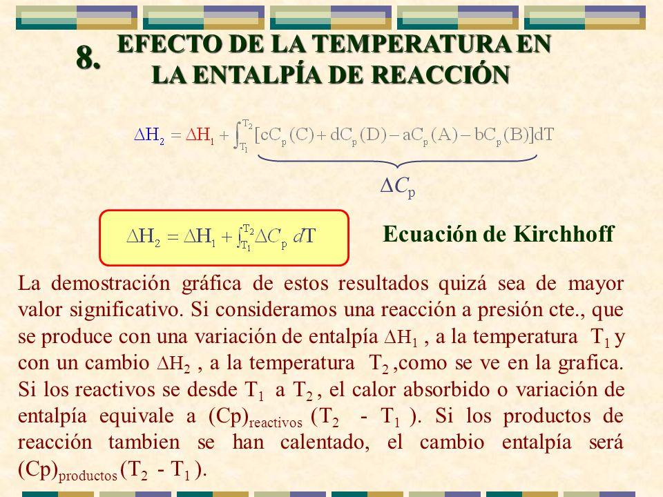 EFECTO DE LA TEMPERATURA EN LA ENTALPÍA DE REACCIÓN 8. C p Ecuación de Kirchhoff La demostración gráfica de estos resultados quizá sea de mayor valor
